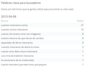 Busquedas 2013-04-08