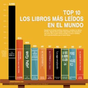 top10_libros_mas_leidos